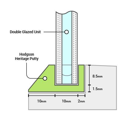 Putty Glazing Diagram